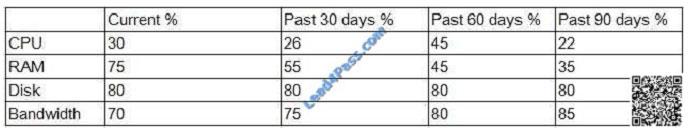 lead4pass cv0-002 exam question q27
