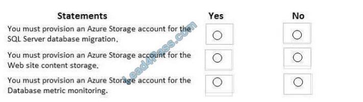 learnexam az-301 exam questions q2